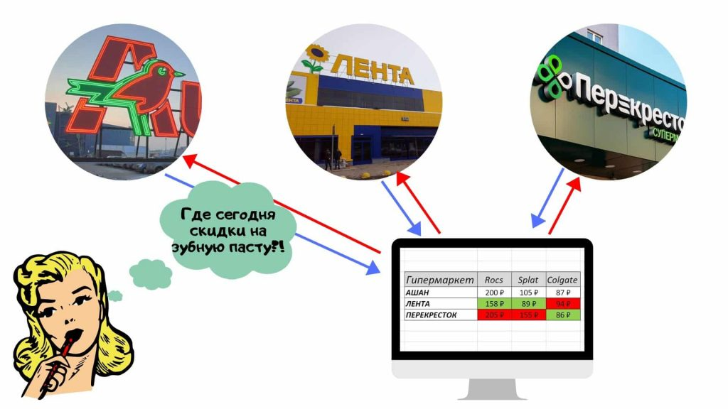 Парсинг цен интернет магазинов (Ашан, Лента, Перекресток)