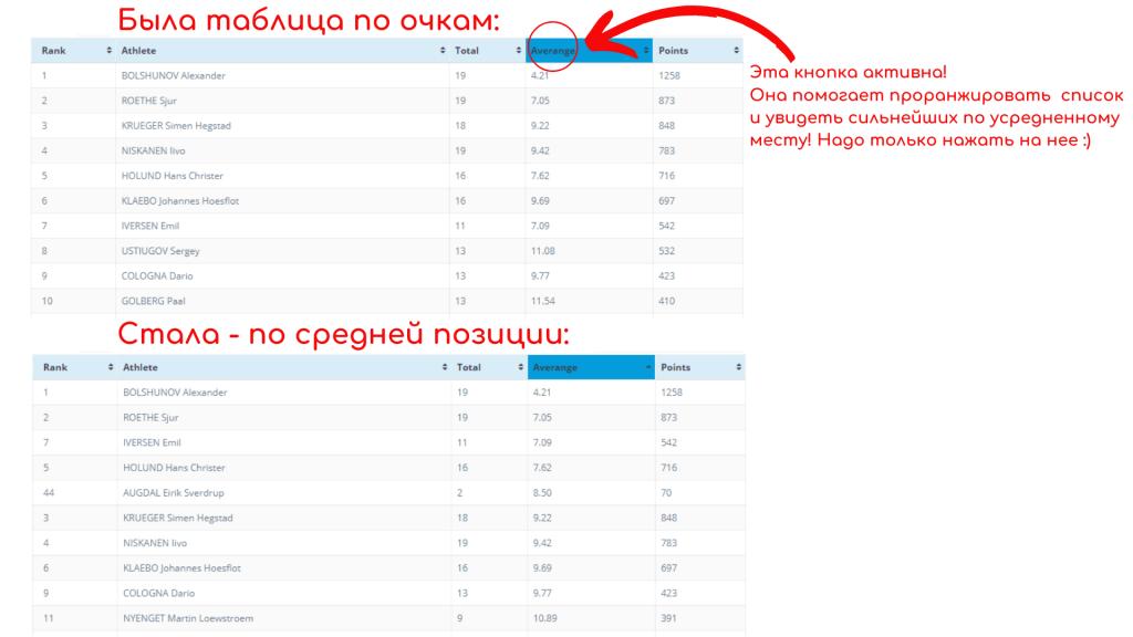 Как пользоваться таблицами рейтинга силы лыжника?