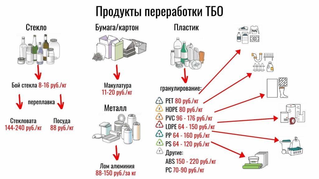 переработка ТБО