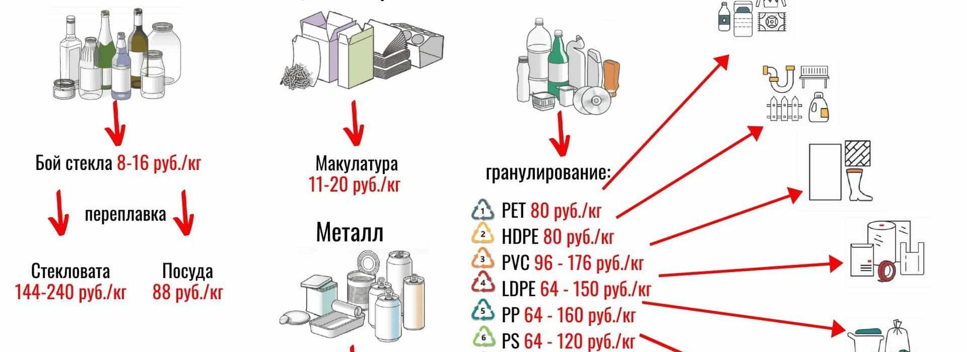 Способ переработки бытового мусора Пиролиз