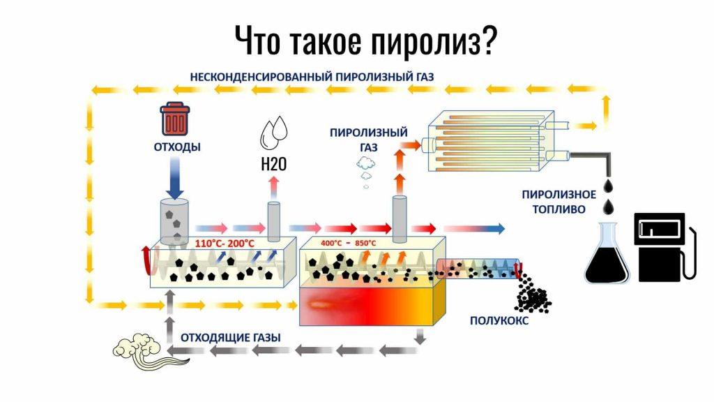 пиролиз бытовых отходов, что такое пиролиз