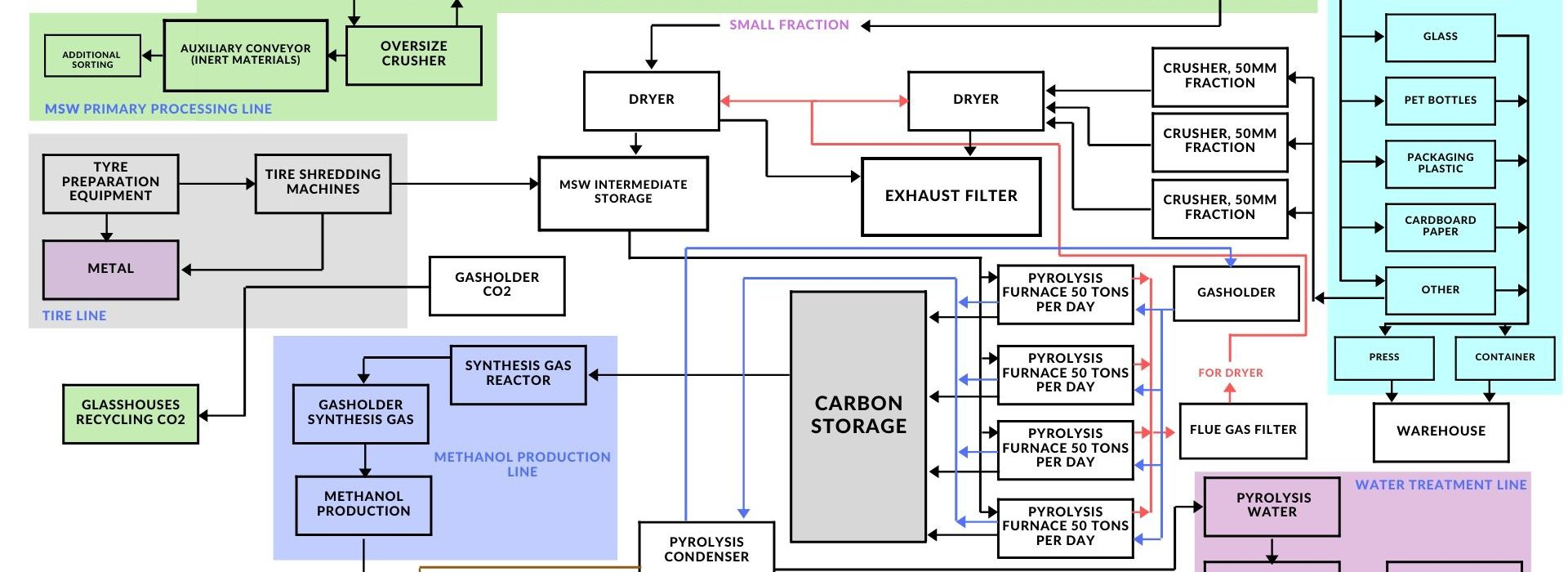 Pyrolysis Plant Project