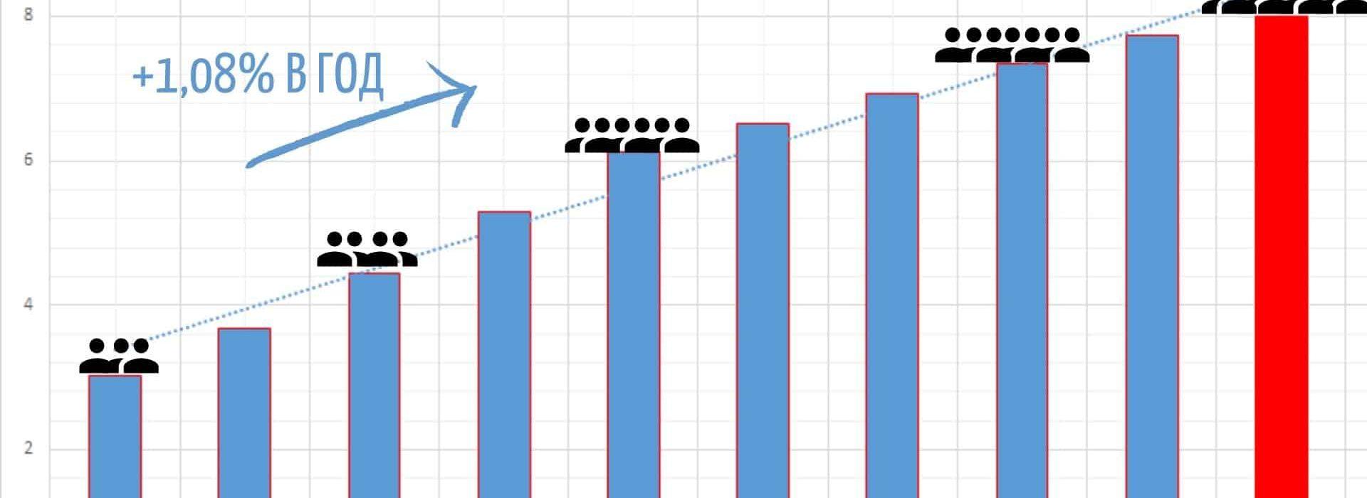 График роста населения Земли