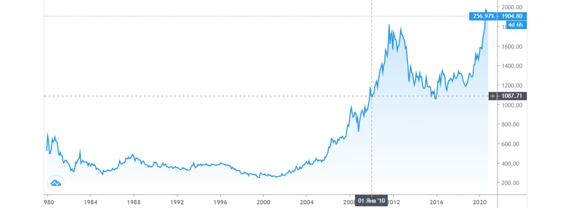 График цен на золото за 10 лет