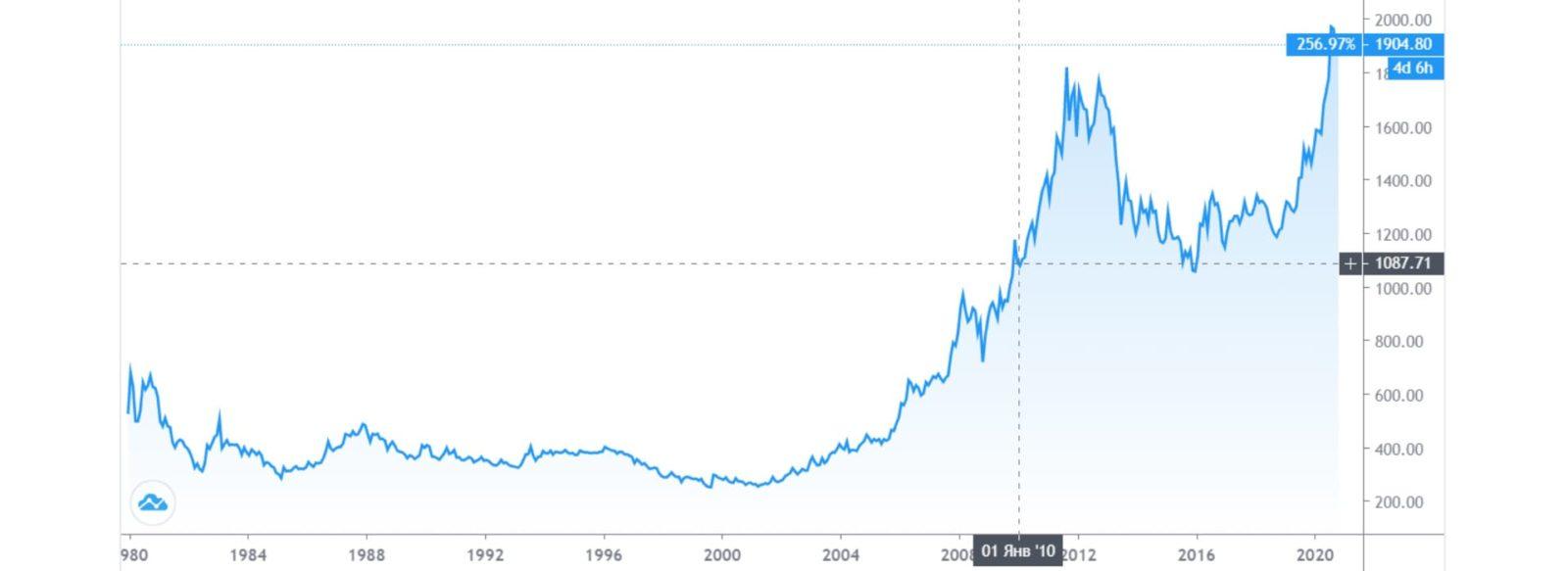 График цен на золото за 40 лет