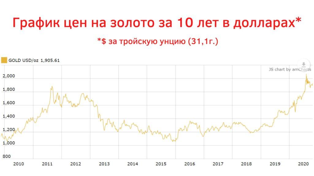 цены на золото за 10 лет (2010-2020) в долларах за тройскую унцию