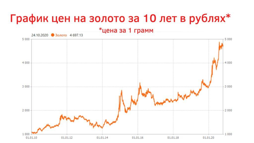 цены на золото за 10 лет (2010-2020) в рублях за 1 грамм