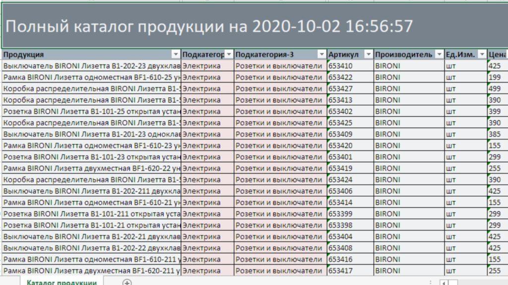 Парсинг цен Петрович