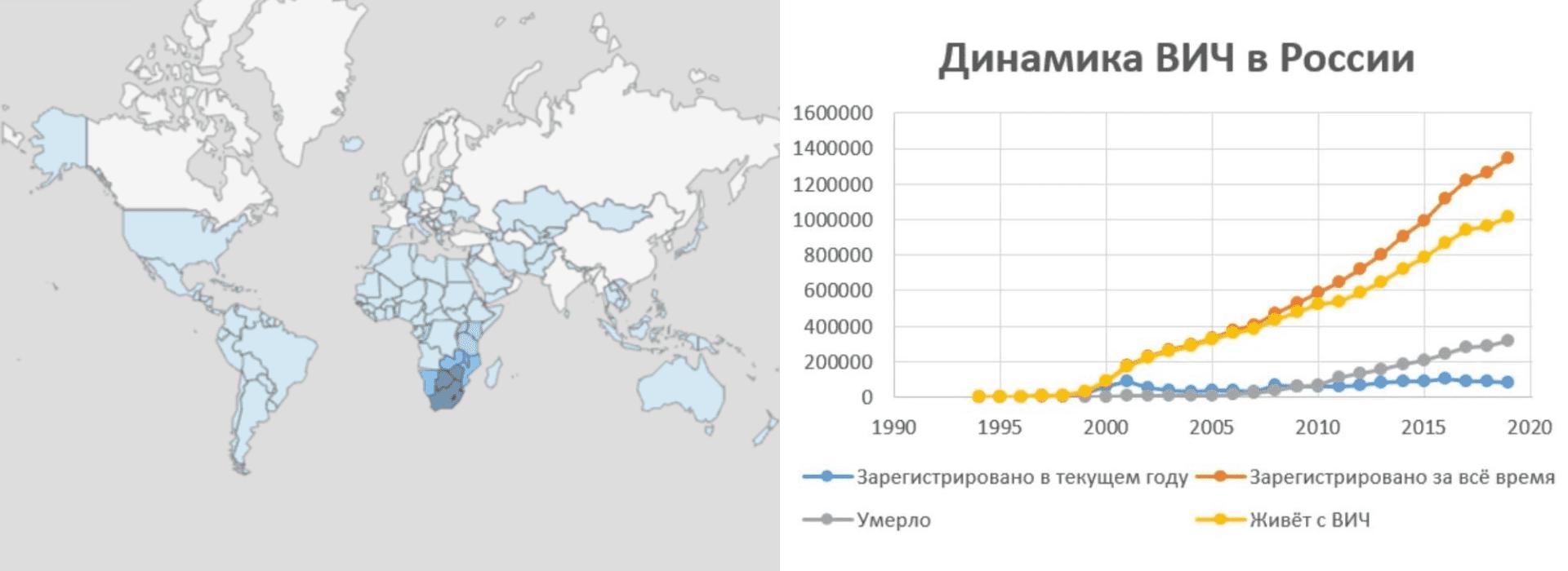 ВИЧ статистика 2020