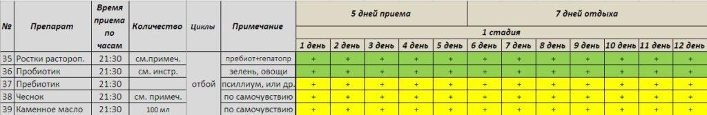 Схема лечения кандидоза ч.3